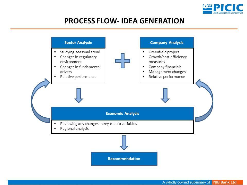 Process Flow- Idea generation