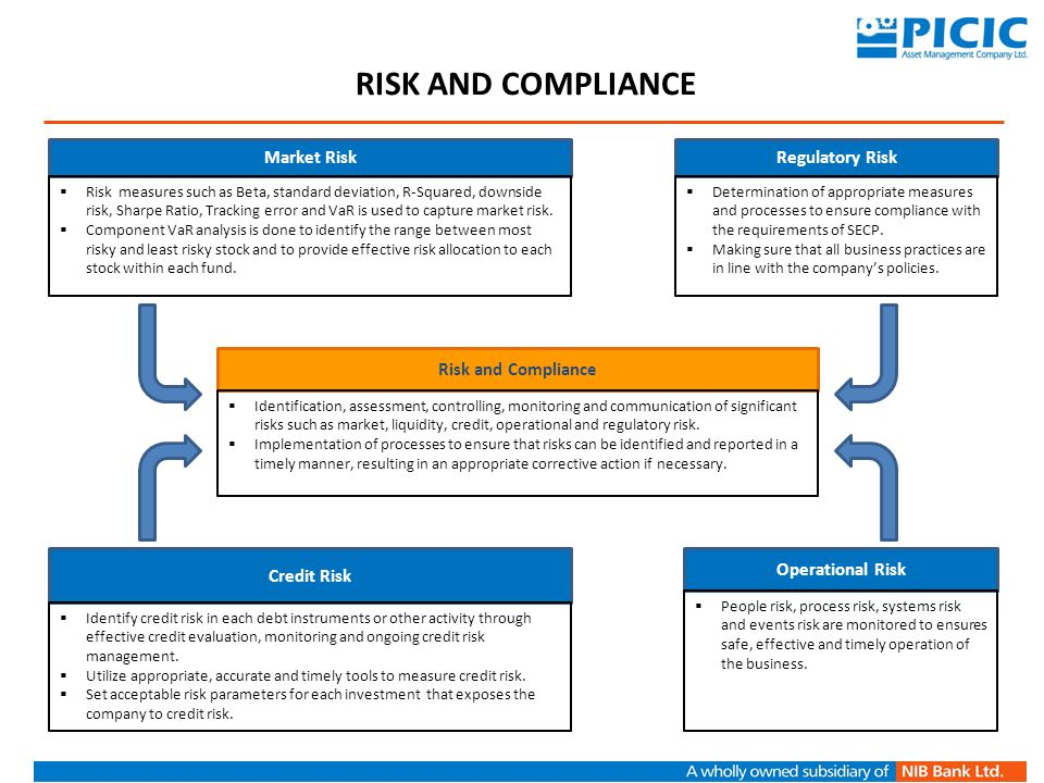 RISK And compliance Market Risk Regulatory Risk Risk and Compliance