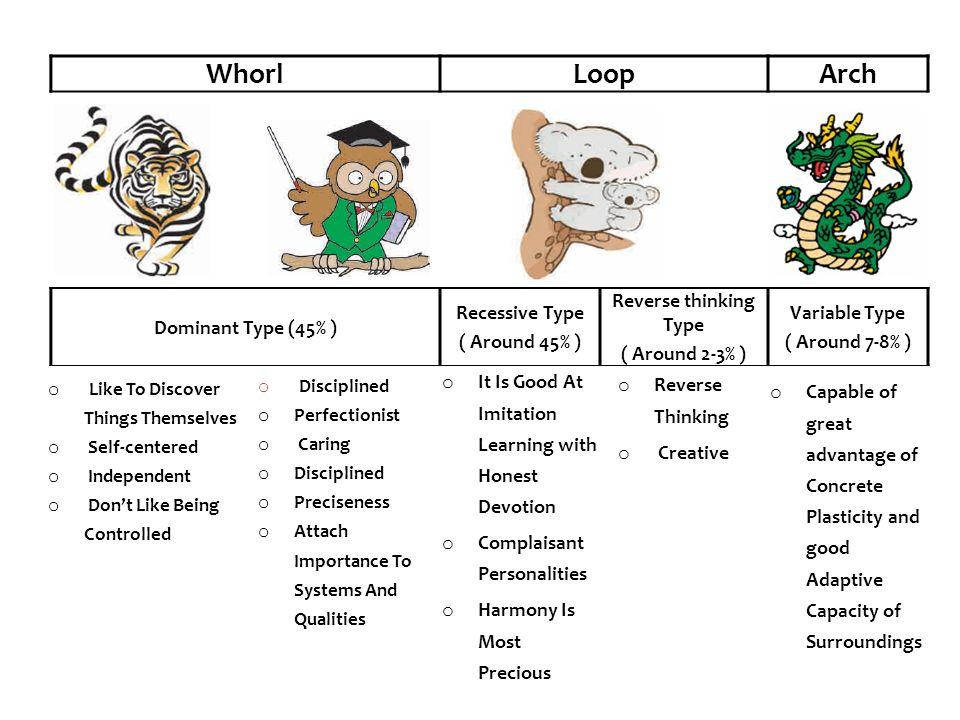 Whorl Loop Arch Dominant Type (45% ) Recessive Type ( Around 45% )