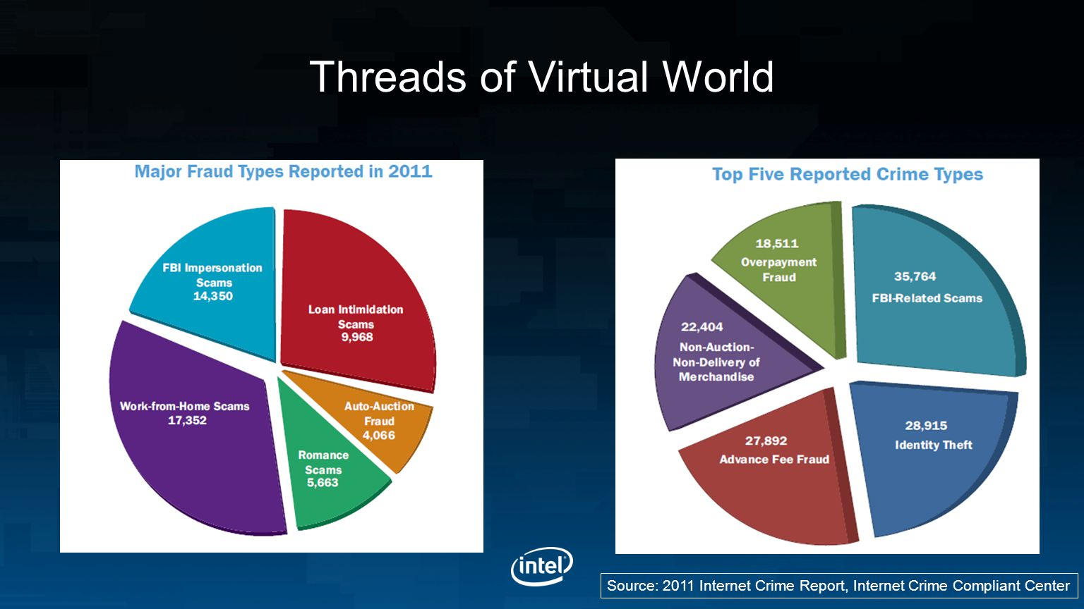 Threads of Virtual World