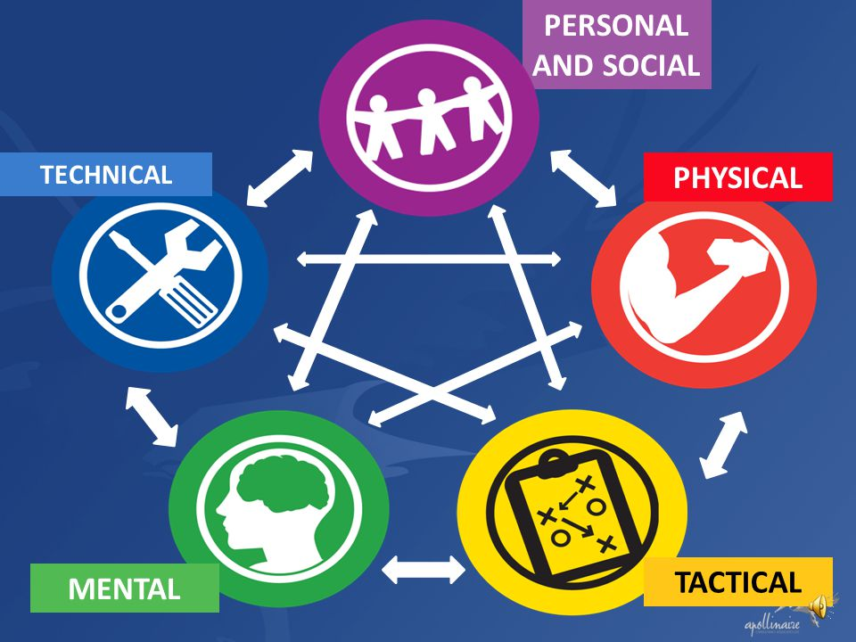PERSONAL AND SOCIAL PHYSICAL TACTICAL MENTAL