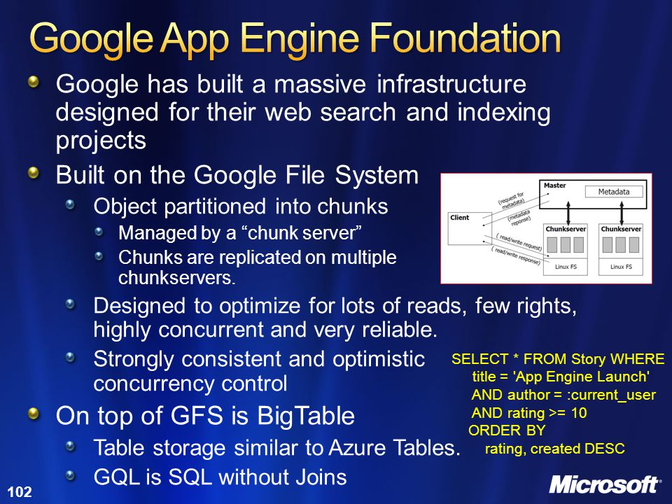 Google App Engine Foundation