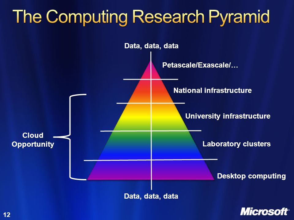 The Computing Research Pyramid