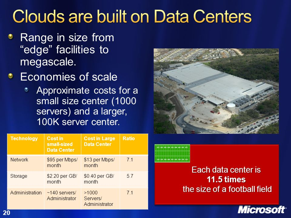 Clouds are built on Data Centers