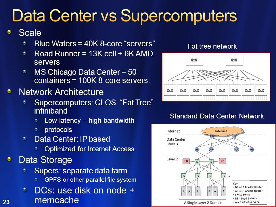 Data Center vs Supercomputers