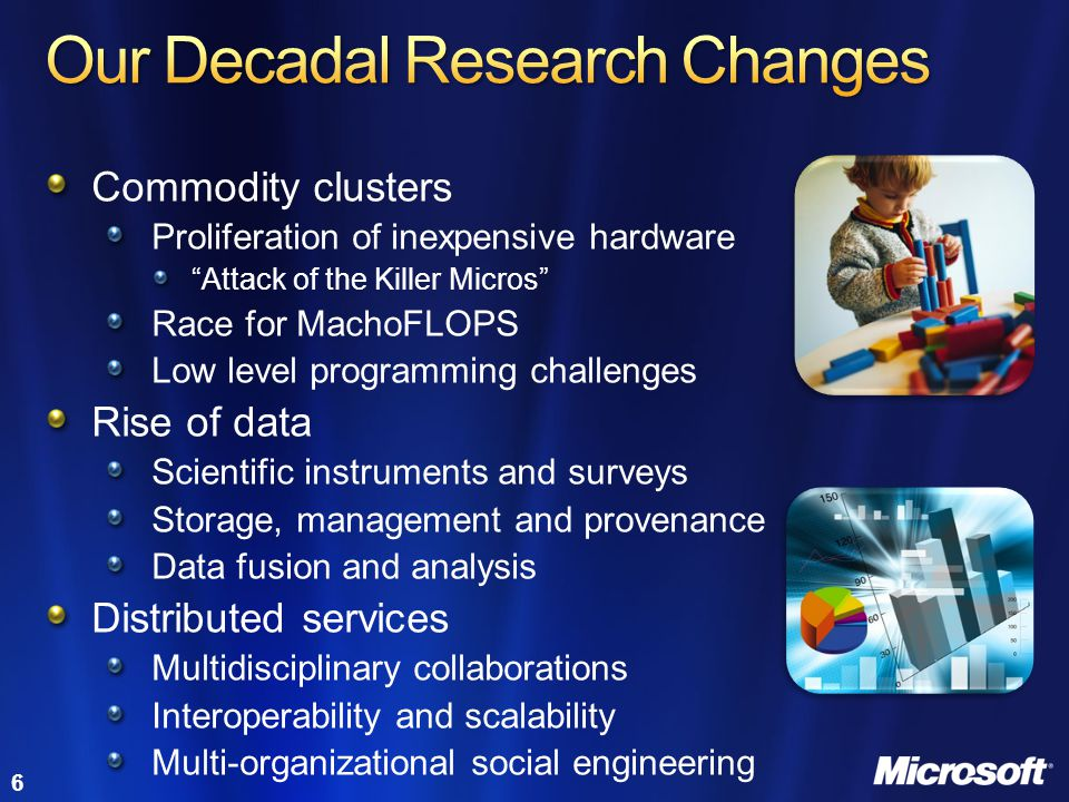 Our Decadal Research Changes