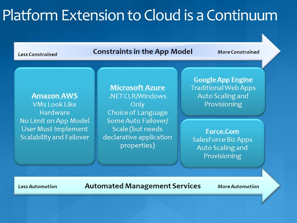 Platform Extension to Cloud is a Continuum