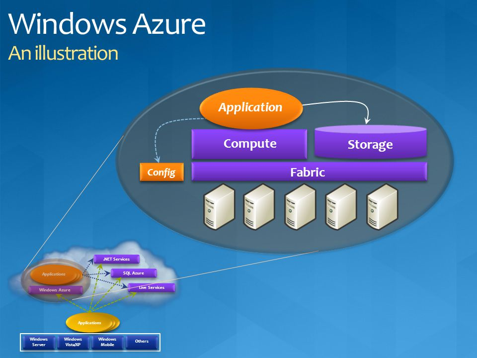 Windows Azure An illustration