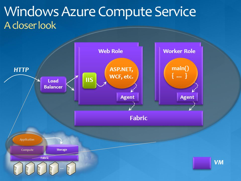 Windows Azure Compute Service A closer look