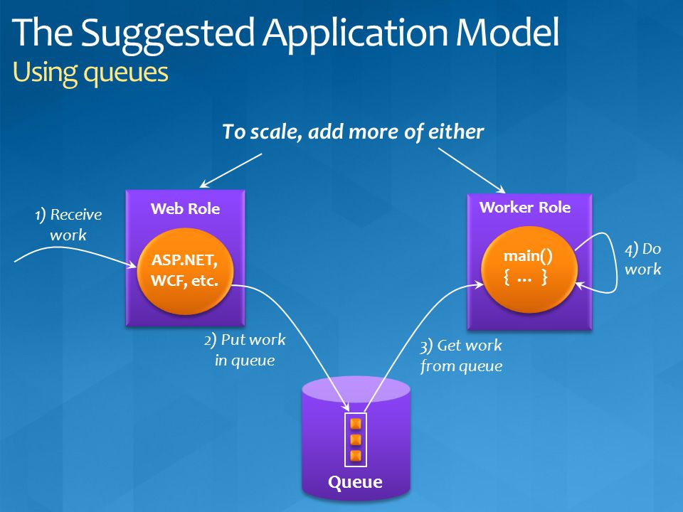 The Suggested Application Model Using queues