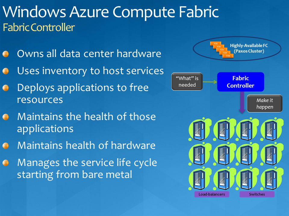 Windows Azure Compute Fabric Fabric Controller