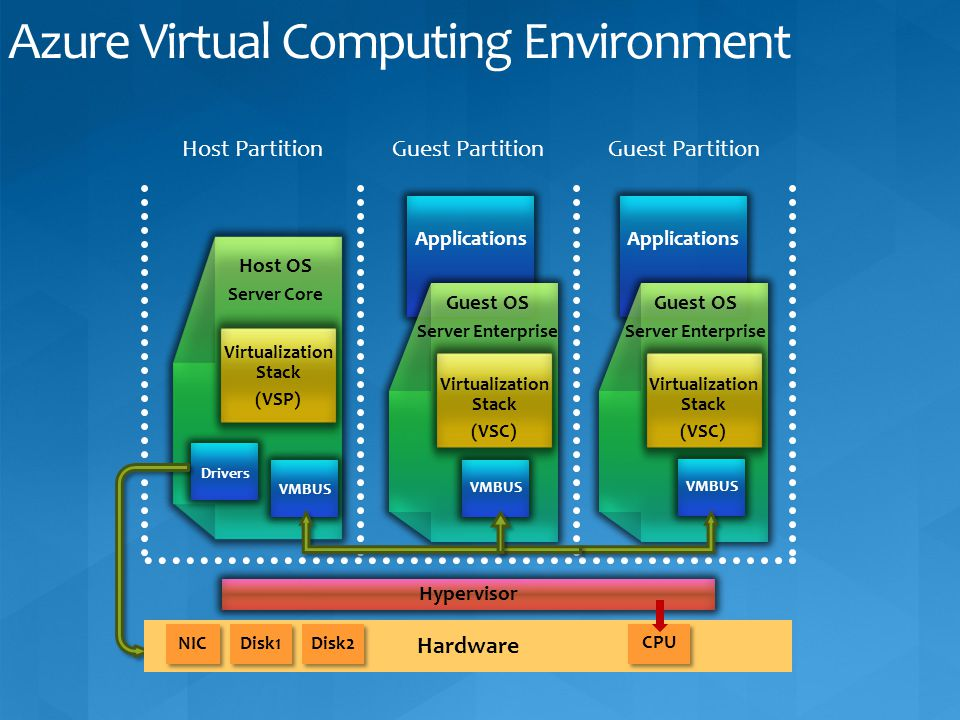 Azure Virtual Computing Environment