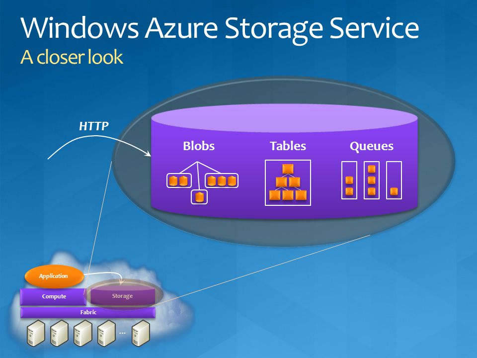 Windows Azure Storage Service A closer look