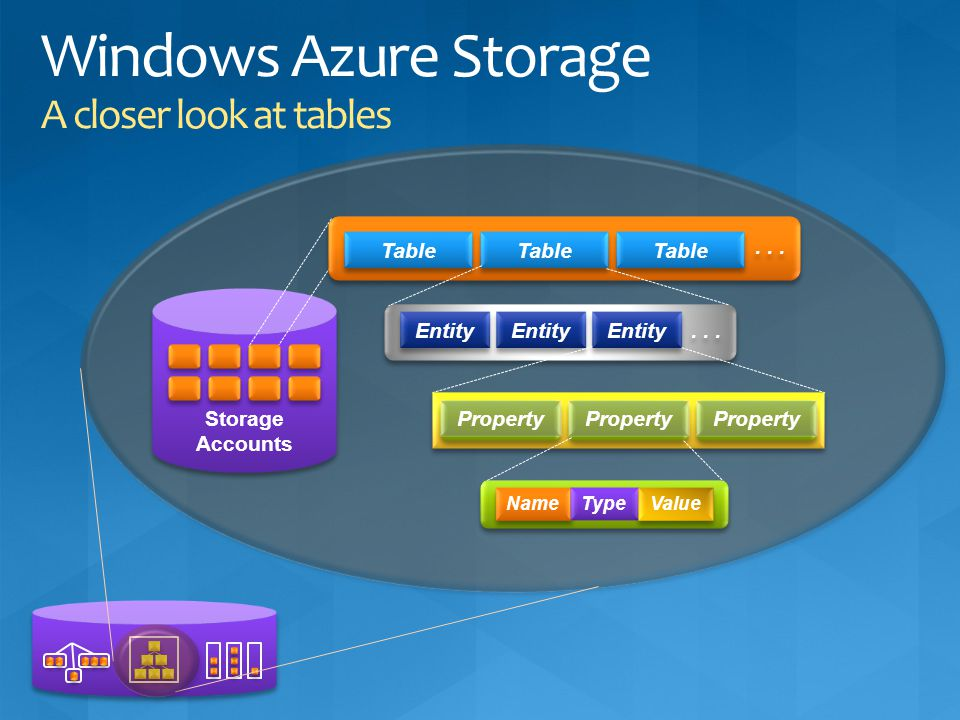 Windows Azure Storage A closer look at tables