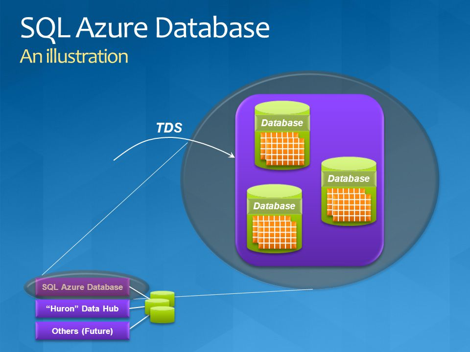 SQL Azure Database An illustration