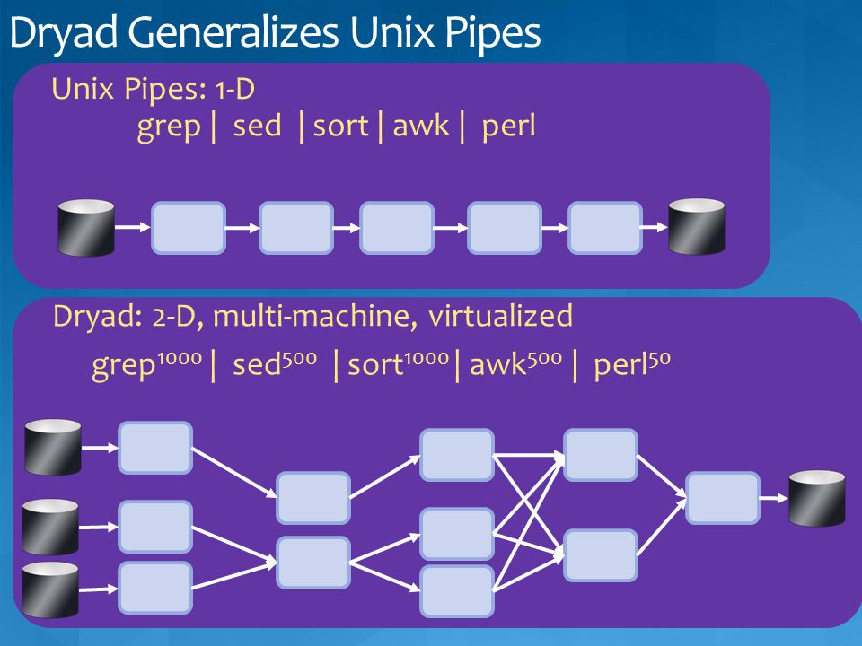 Dryad Generalizes Unix Pipes