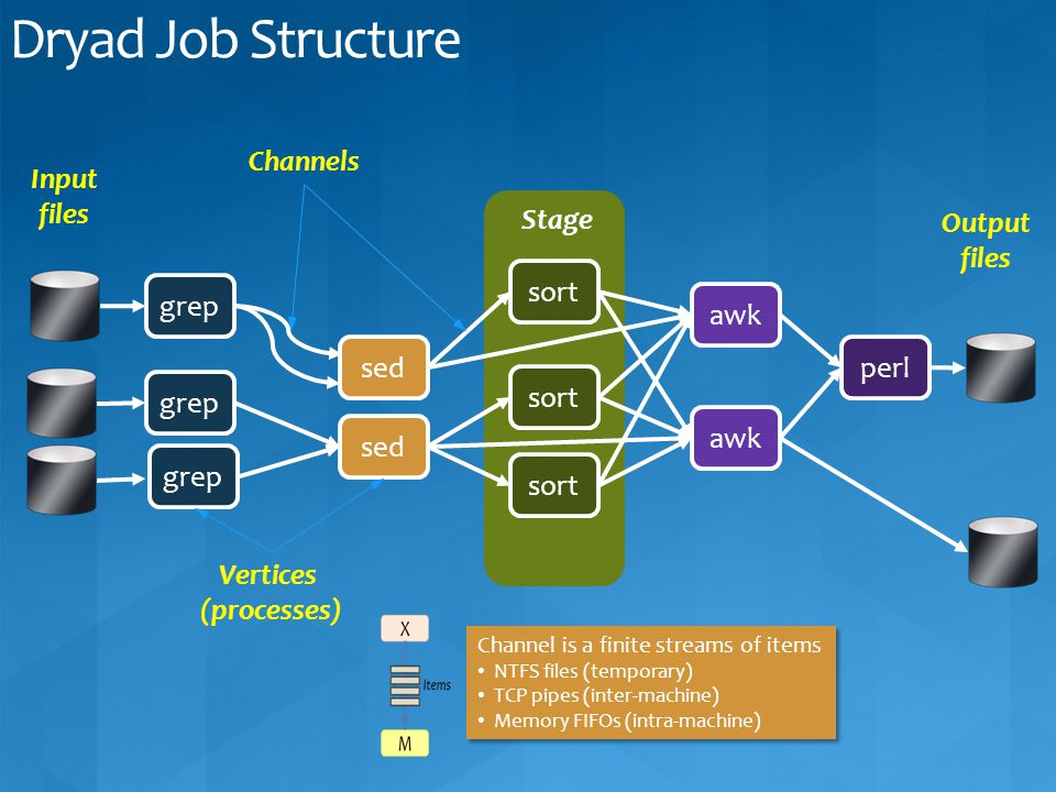 Dryad Job Structure Channels Input files Stage Output files sort grep