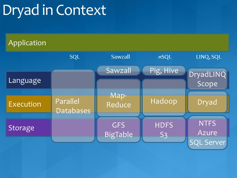 Dryad in Context Application Sawzall Pig, Hive Parallel Databases