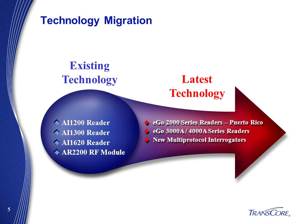 Existing Technology Latest Technology