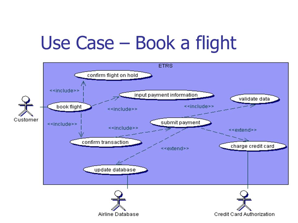 Use Case – Book a flight