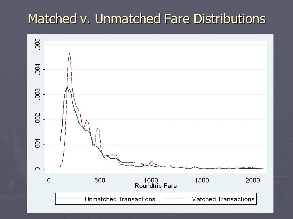 Matched v. Unmatched Fare Distributions