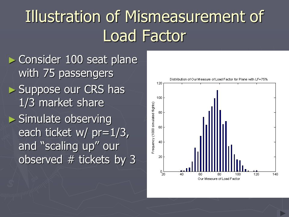 Illustration of Mismeasurement of Load Factor