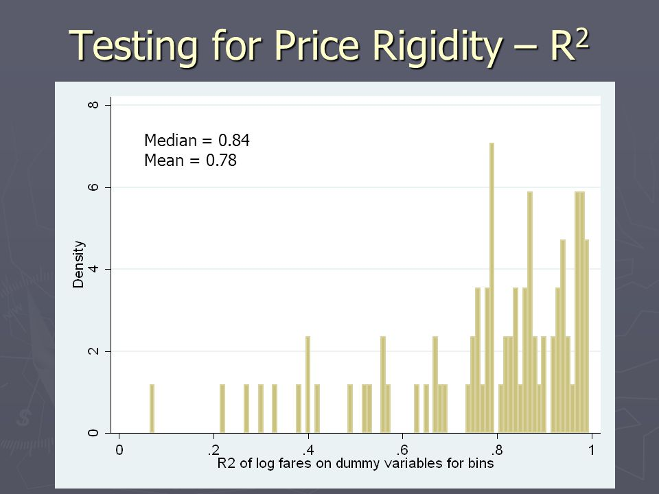 Testing for Price Rigidity – R2