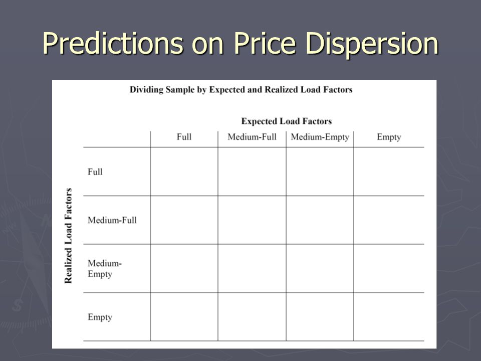Predictions on Price Dispersion