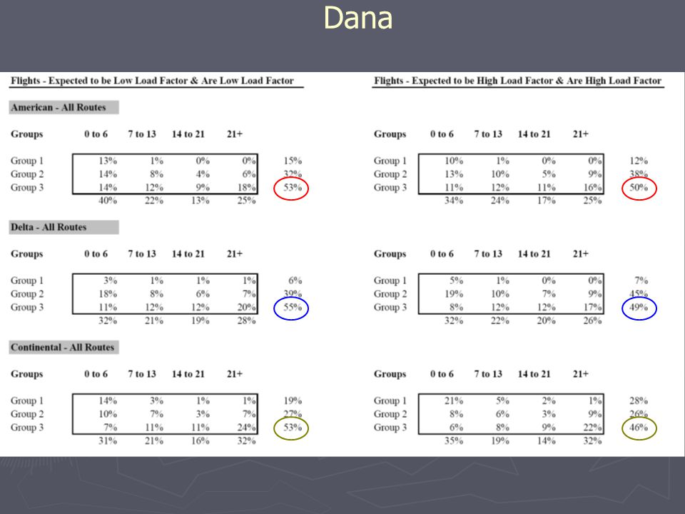 Dana Compare row totals; then just Group 3 (0-6days) 44