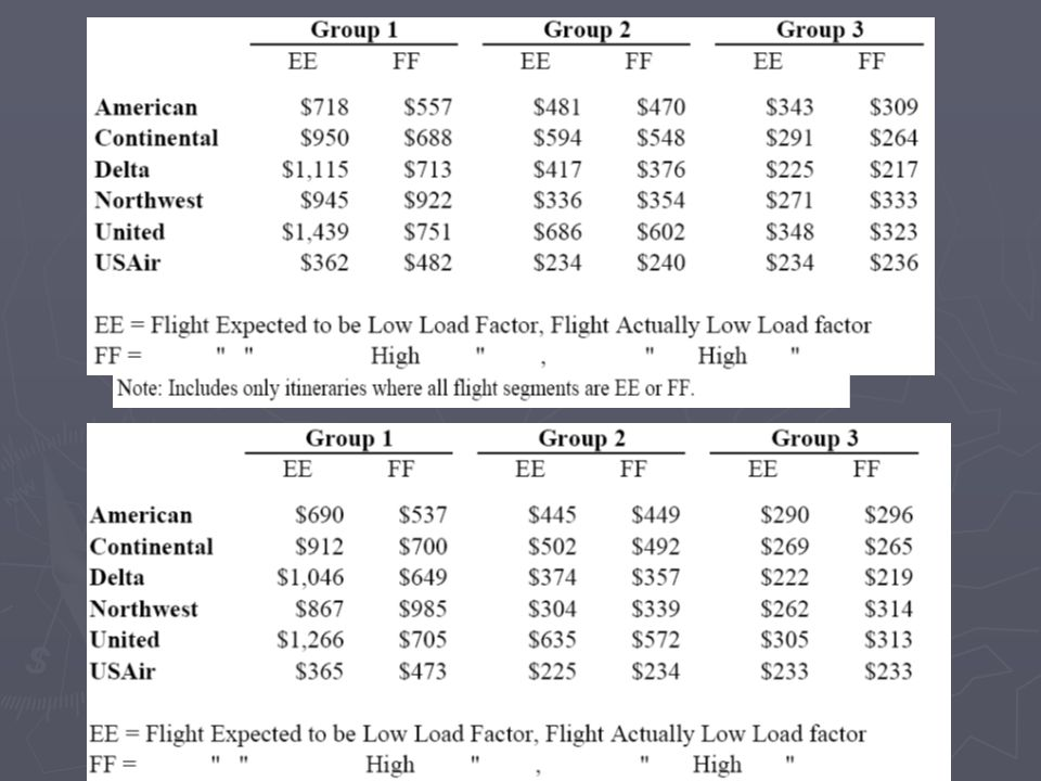 Fare Comparisons by Group: Empty v. Full Flights