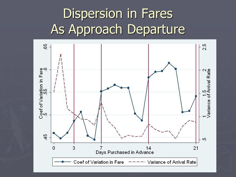 Dispersion in Fares As Approach Departure
