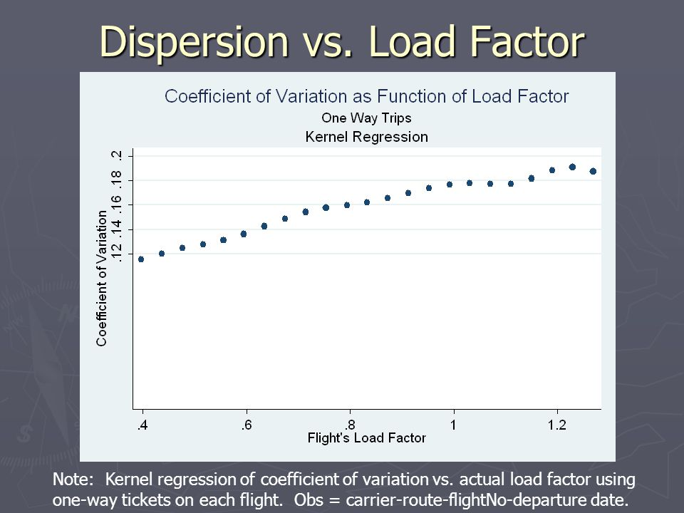Dispersion vs. Load Factor