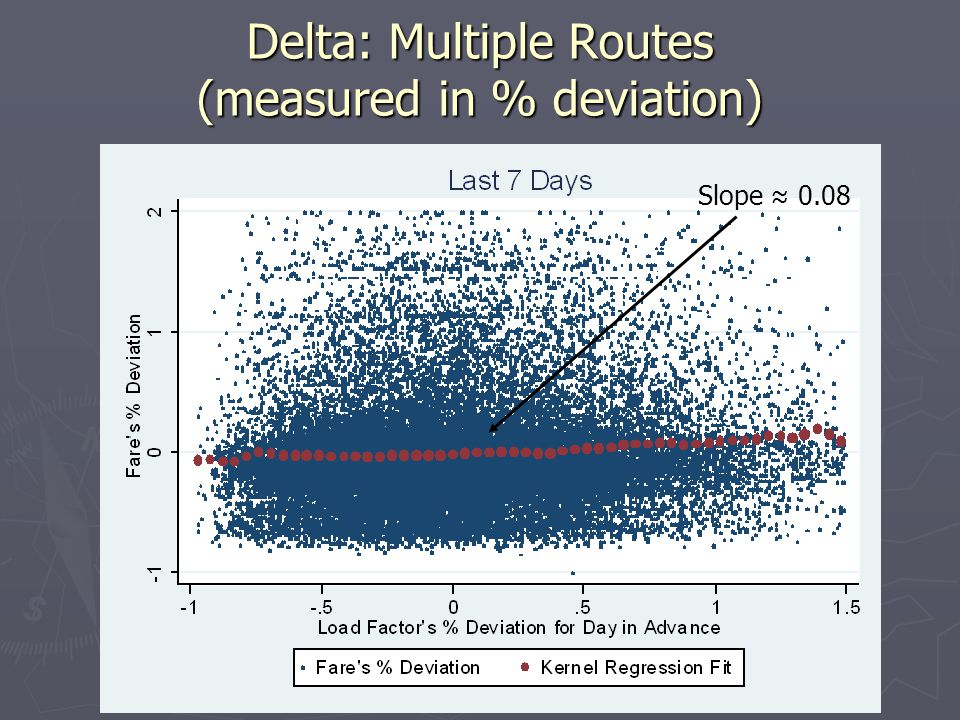 Delta: Multiple Routes (measured in % deviation)