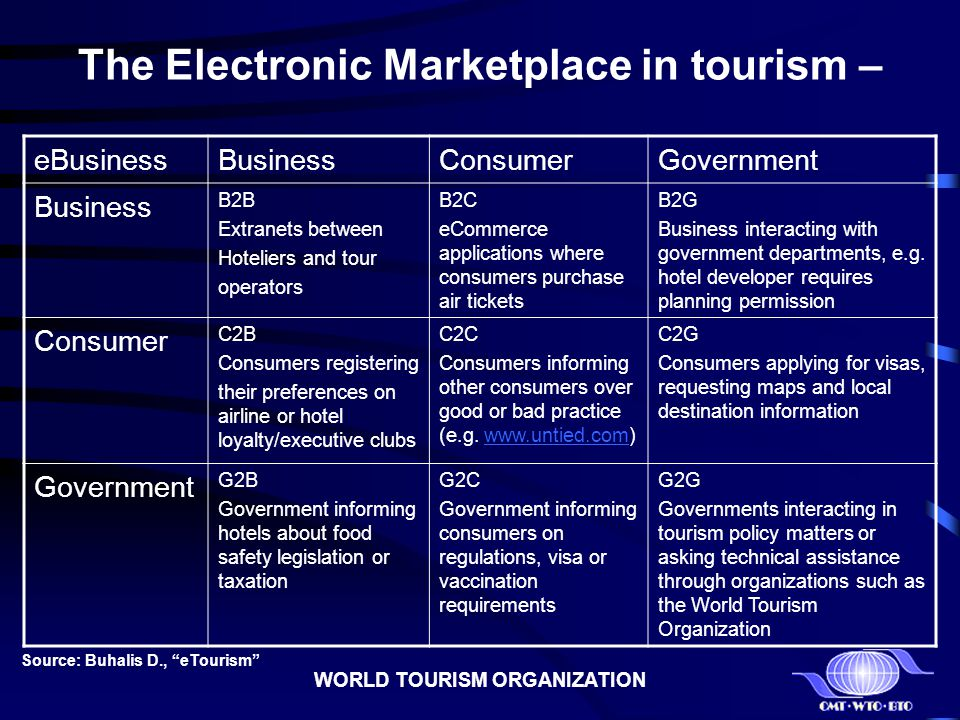 The Electronic Marketplace in tourism –