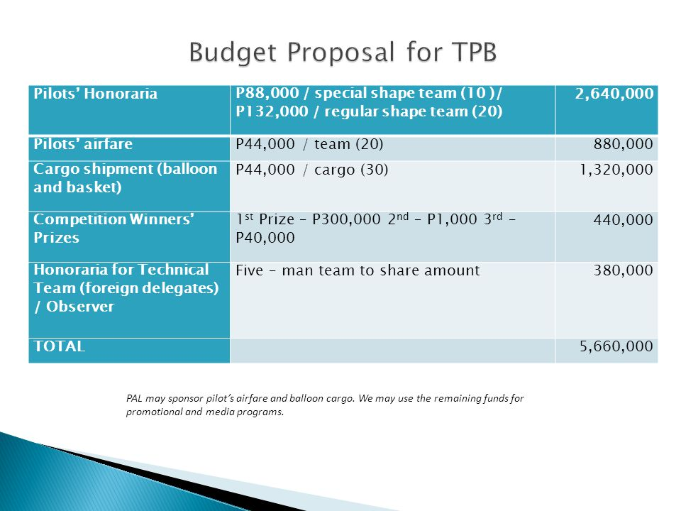 Budget Proposal for TPB
