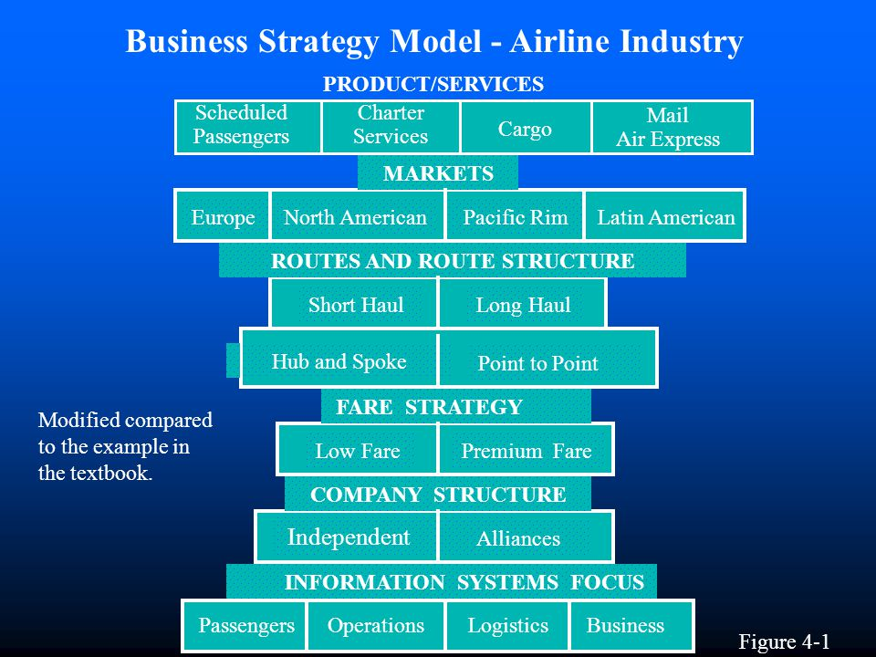 Business Strategy Model - Airline Industry ROUTES AND ROUTE STRUCTURE