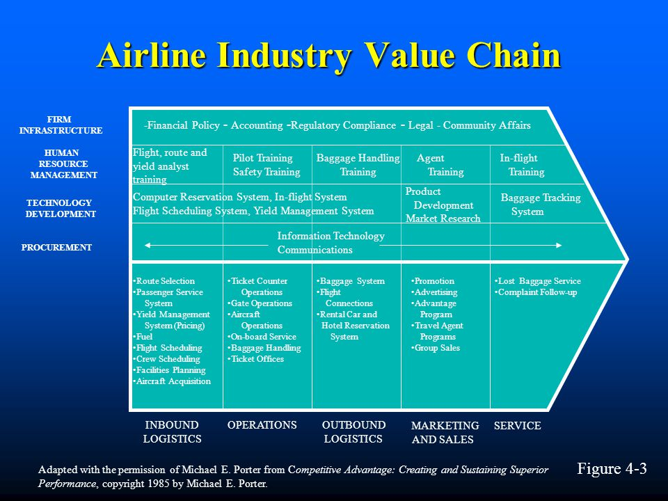 Airline Industry Value Chain
