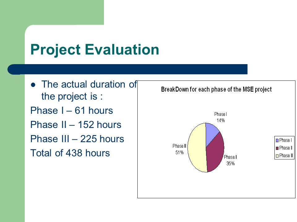 Project Evaluation The actual duration of the project is :