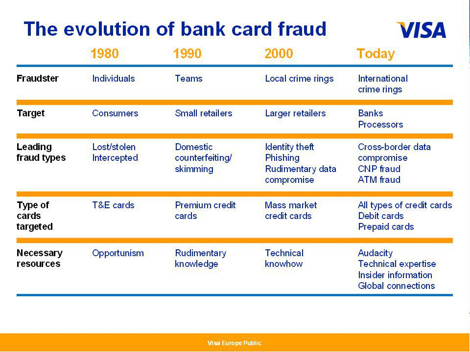 PBA - 12.09.2013 Card Payment Policies and Fraud Prevention