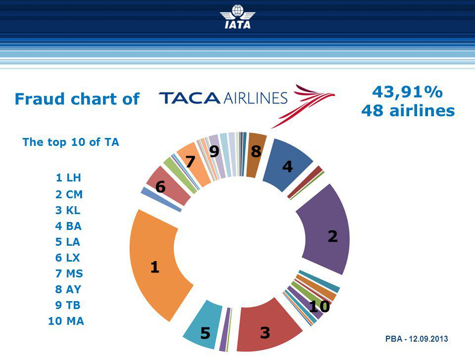 43,91% 48 airlines Fraud chart of 9 8 7 4 1 LH 6 2 1 10 5 3