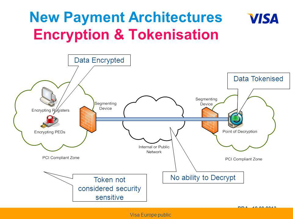New Payment Architectures Encryption & Tokenisation