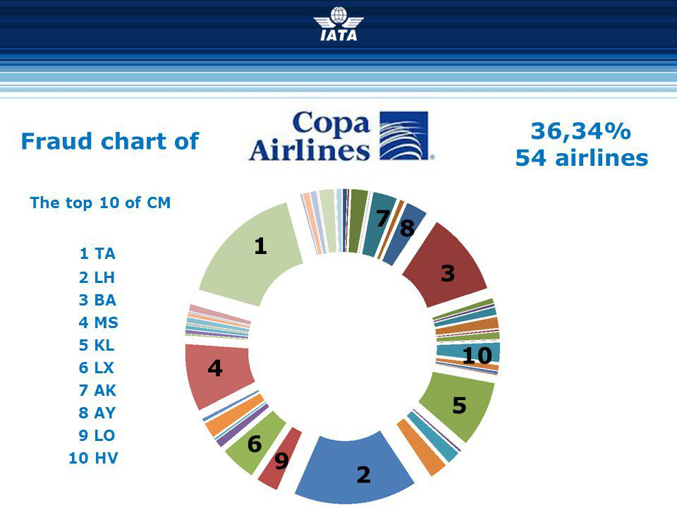 36,34% Fraud chart of 54 airlines 7 8 1 3 10 4 5 6 9 2