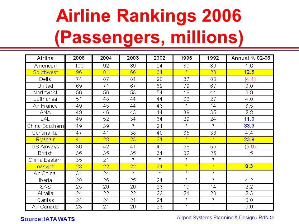 Airline Rankings 2006 (Passengers, millions)
