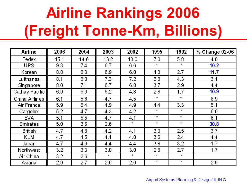 Airline Rankings 2006 (Freight Tonne-Km, Billions)