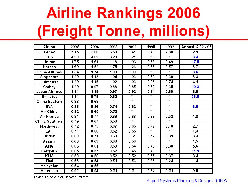 Airline Rankings 2006 (Freight Tonne, millions)