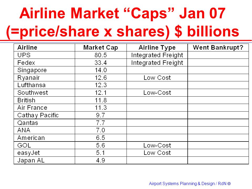 Airline Market Caps Jan 07 (=price/share x shares) $ billions