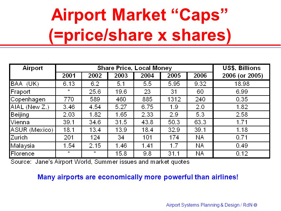 Airport Market Caps (=price/share x shares)