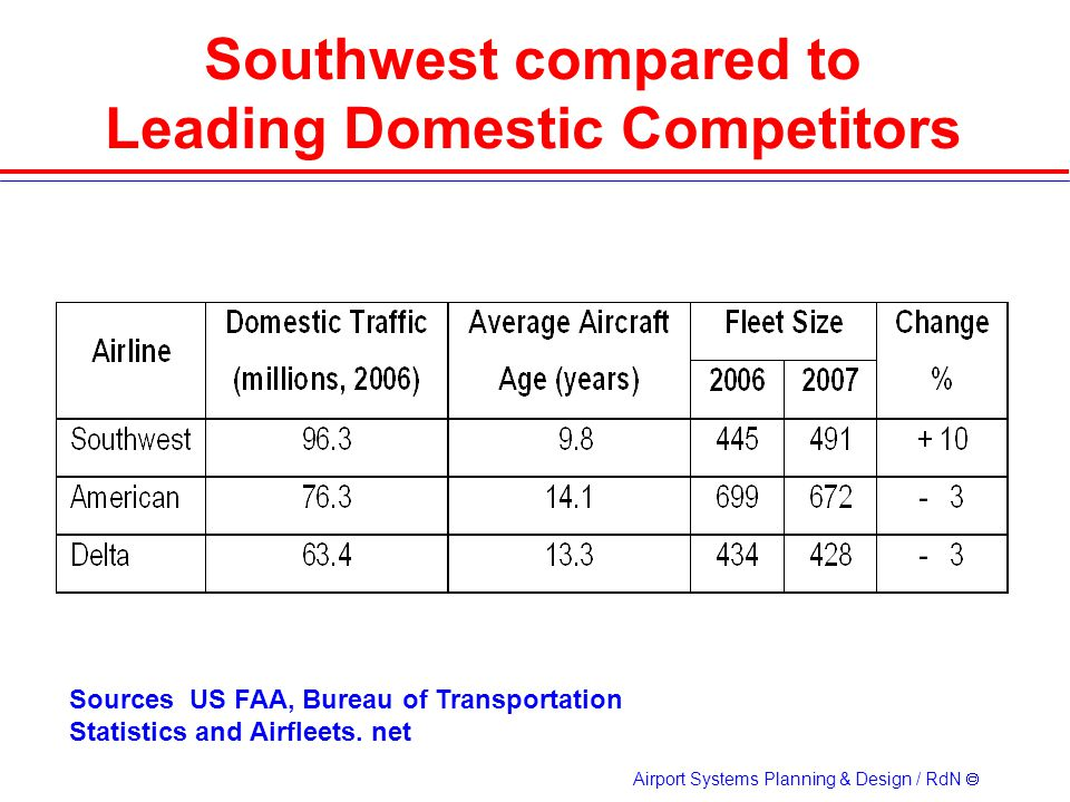 Southwest compared to Leading Domestic Competitors