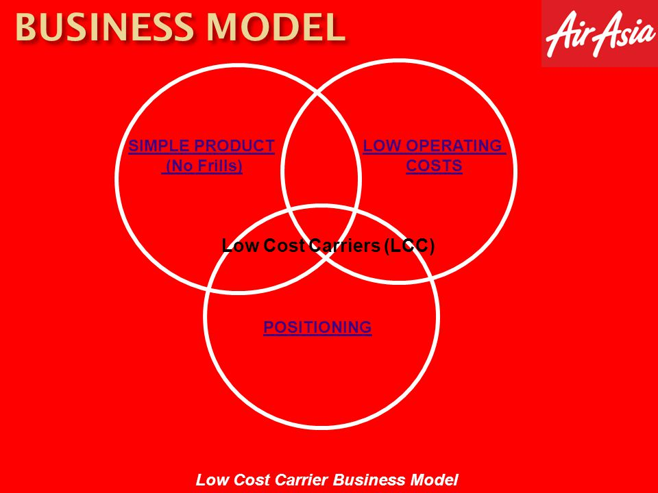 BUSINESS MODEL Low Cost Carriers (LCC) SIMPLE PRODUCT (No Frills)