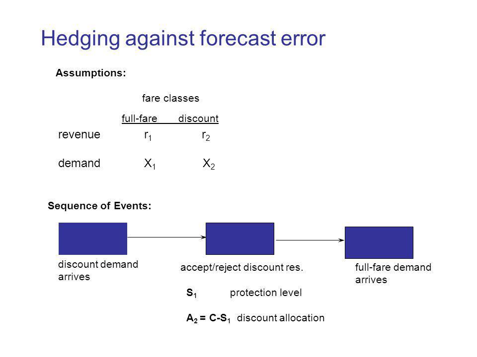 Hedging against forecast error
